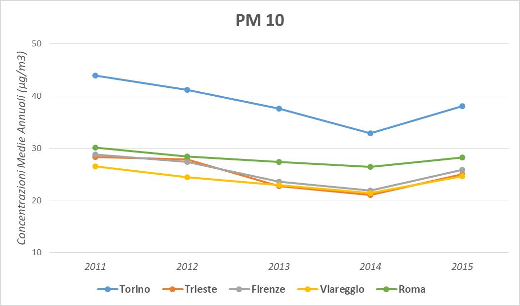 Figura 4. Andamento temporale della concentrazione media annua del PM10 per centro, periodo 2011-2015