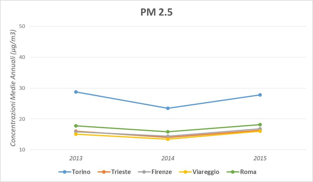Figura 5. Andamento temporale della concentrazione media annua del PM2.5 per centro, periodo 2013-2015.