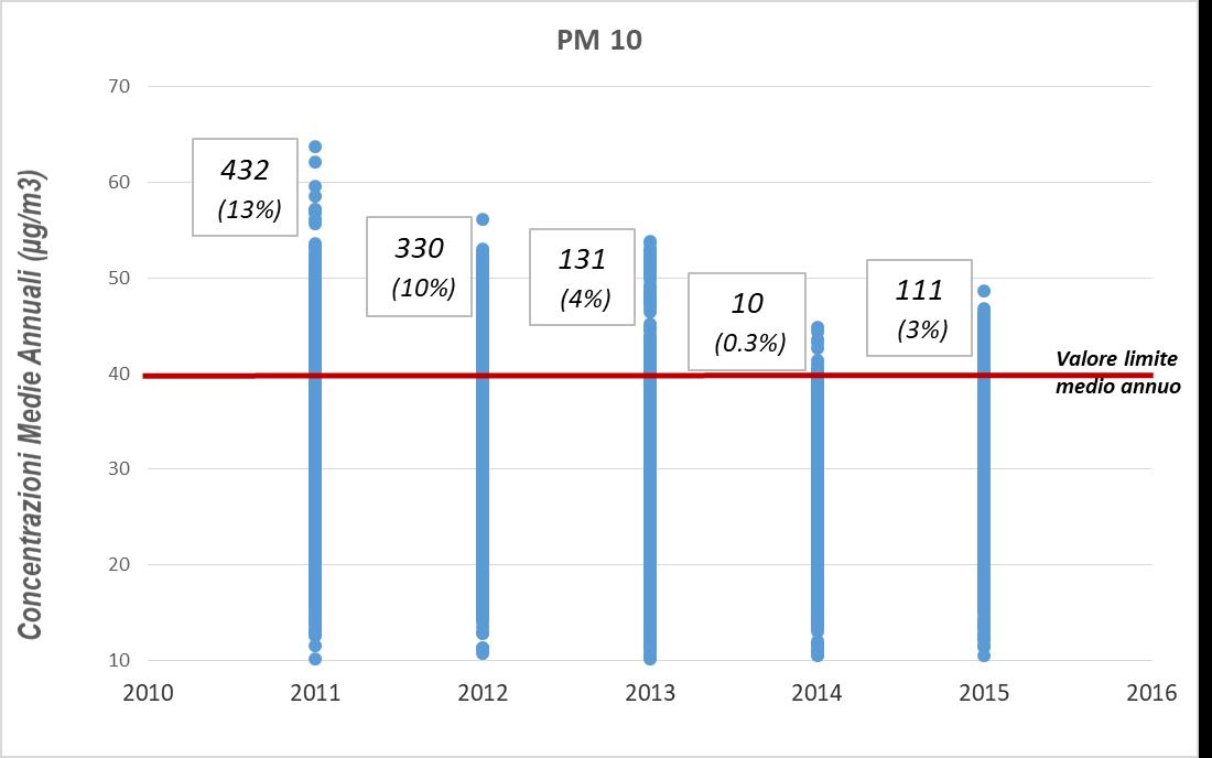 Figura 6. Numero assoluto e percentuale dei bambini della coorte Piccolipiù esposti a valori superiori al limite di legge della concentrazione media annua del PM10 per anno, periodo 2011-2015.
