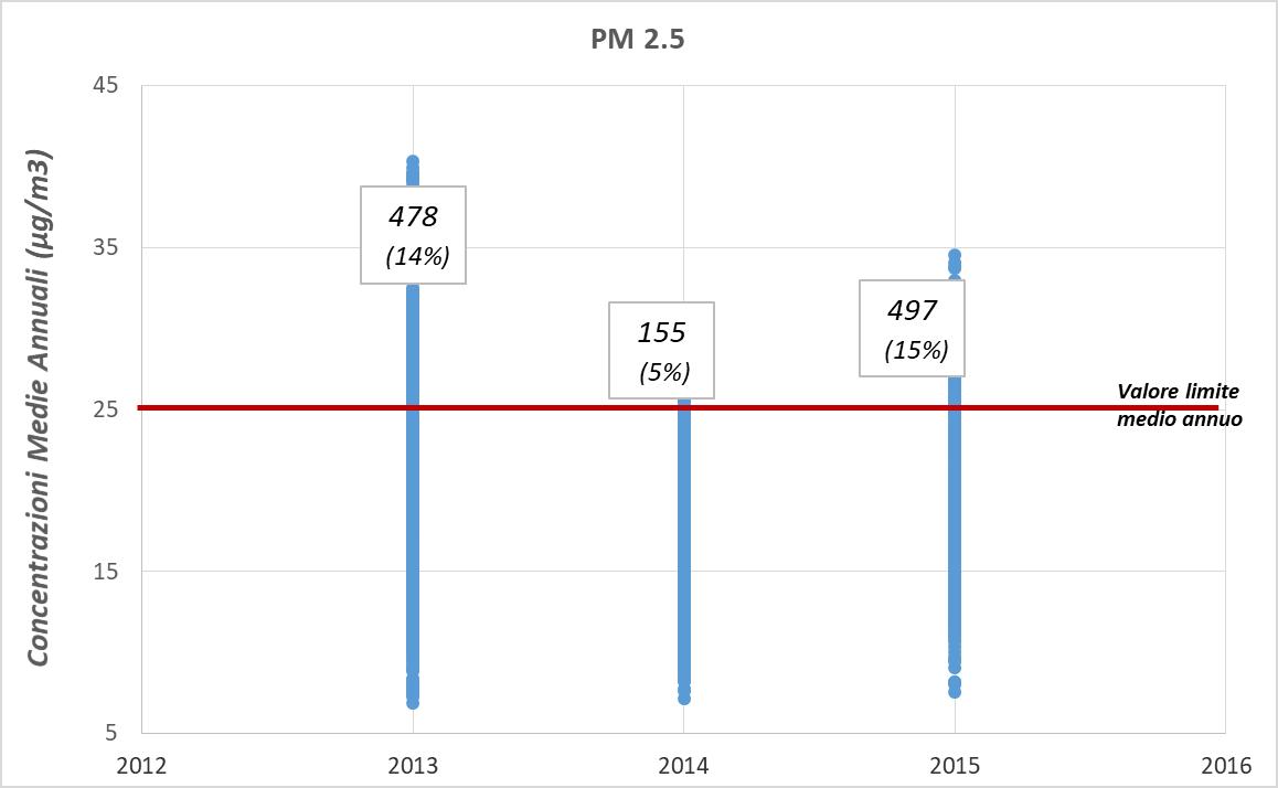 Figura 7. Numero assoluto e percentuale dei bambini della coorte Piccolipiù esposti a valori superiori al limite di legge della concentrazione media annua del PM2.5 per anno, periodo 2013-2015.