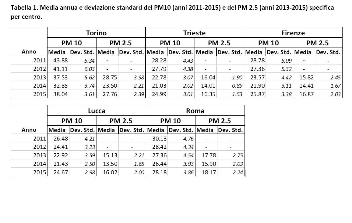 Tabella 1. Media annua e deviazione standard del PM10 (2011-2015) e del PM2.5 (2013-2015) specifica per centro