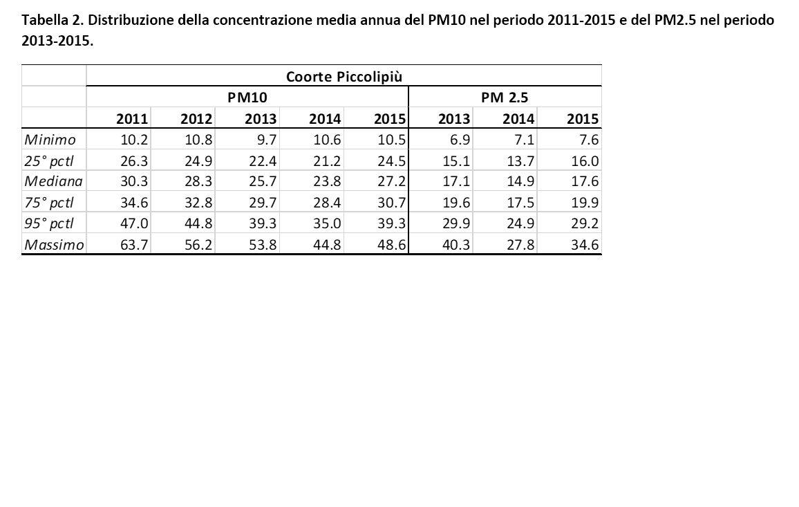 Tabella 2. Distribuzione della concentrazione media annua del PM10 (2011-2015) e del PM2.5 (2013-2015)