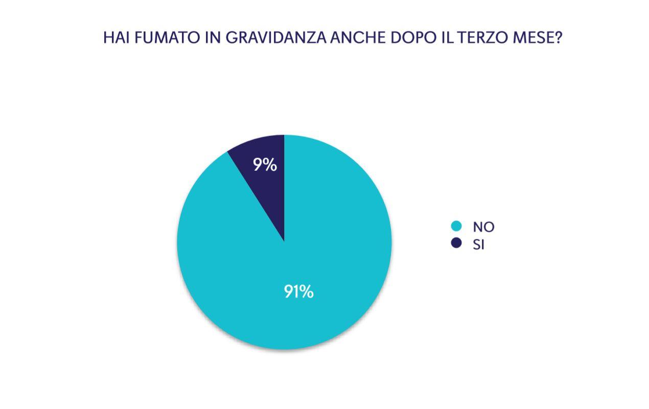 Figura 1. Percentuale di mamme della coorte Piccolipiù che dichiarano di fumare durante la gravidanza (dopo il terzo mese)