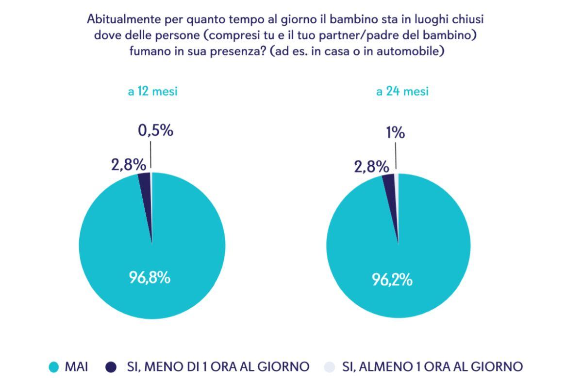 Figura 4. Quantità di tempo che il bambino trascorre in ambienti chiusi in cui le persone fumano