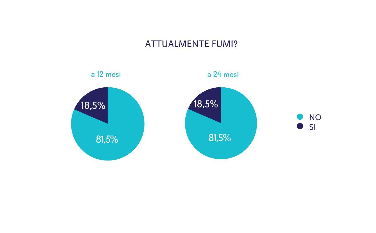 Figura 3. Percentuale di mamme della coorte Piccolipiù che dichiarano di fumare quando il bambino aveva 12 mesi o 24 mesi