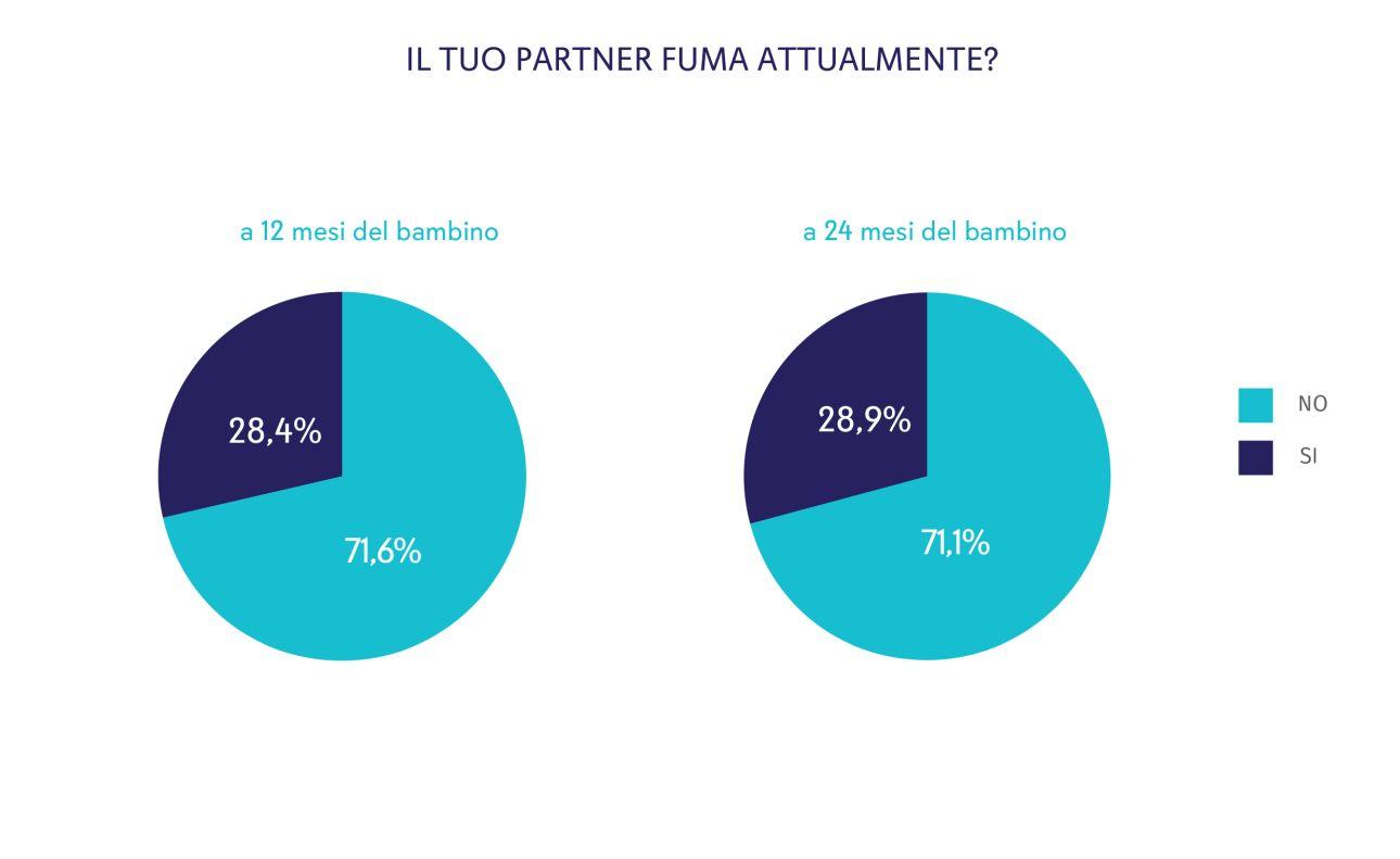 Figura 5. Percentuale di partner mamme della coorte Piccolipiù con abitudine al fumo quando il bambino aveva 12 mesi o 24 mesi